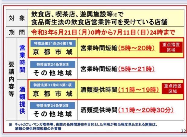 京都府は21日以降、まん延防止等重点措置となることに決定しました。